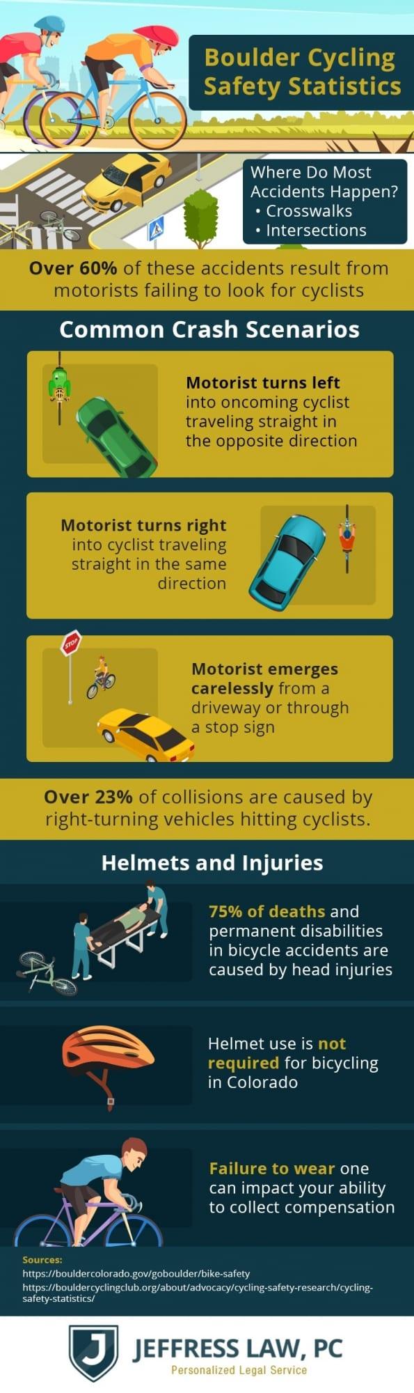 boulder cycling statistics 1